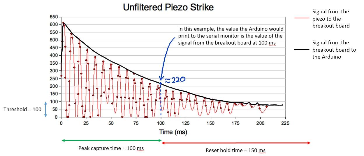 A Better Piezo